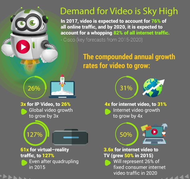 Global Internet Video Highlights from Cisco in 2017