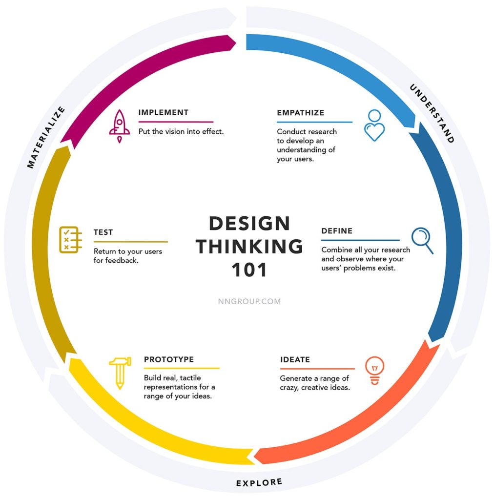 Design Thinking 101 - design thinking process by NN/Group
