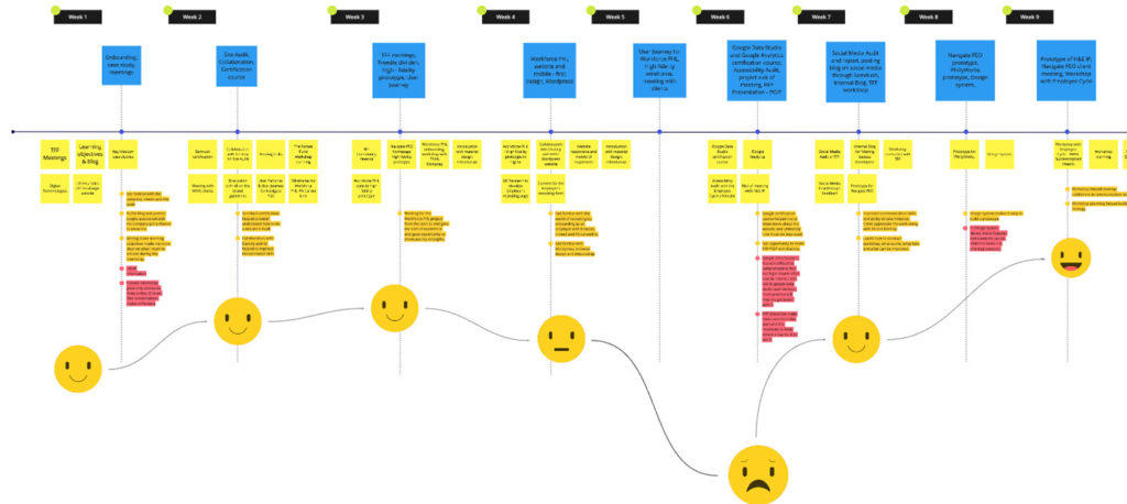 User Journey Map prepared by former UX Research/Design intern Surabhi Shroff